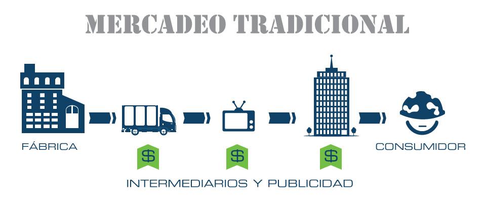 mercadeo-tradicional