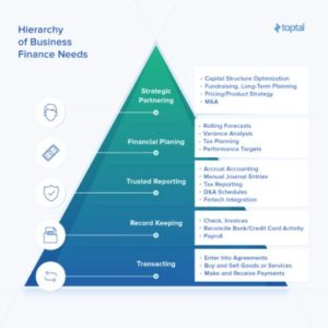 Hierarchy of business finance needs